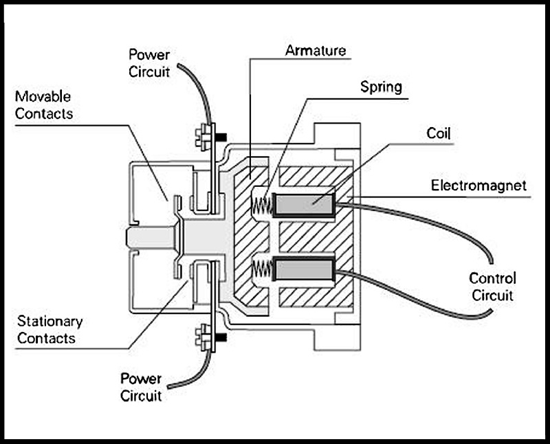 Labeled diagram of a magnetic contactor switch