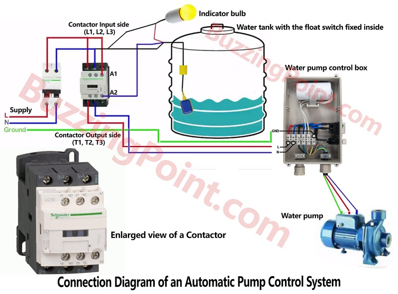 Connection diagram for an automatic pump controller using float switch and contactor
