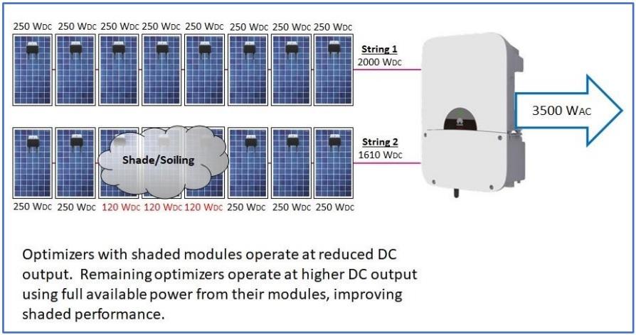 Shading effect on optimized string inverter technology