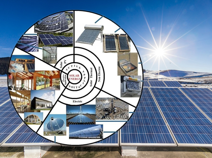 uses of solar energy technology; advantages and disadvantages