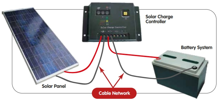 Connection/wiring diagram for charge controller, solar panel and batteries