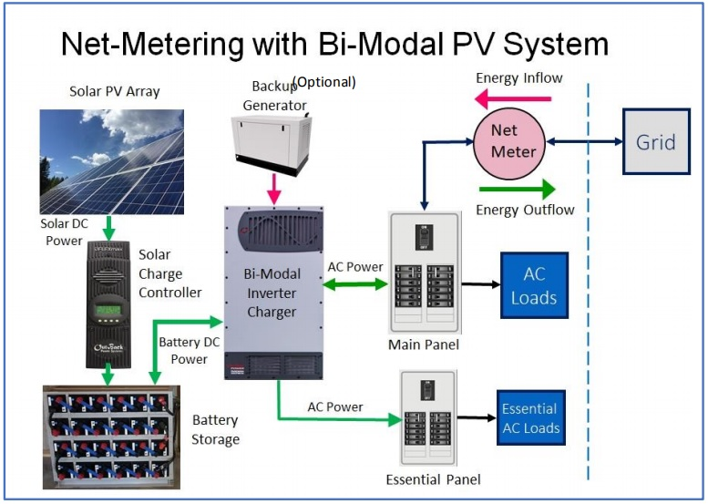 Electrical configuration for a net-metering solar PV system with bi-modal inverter
