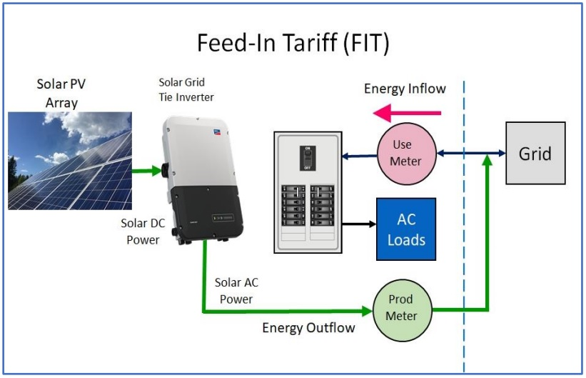 Electrical configuration for Feed-in-Tariff solar PV connection