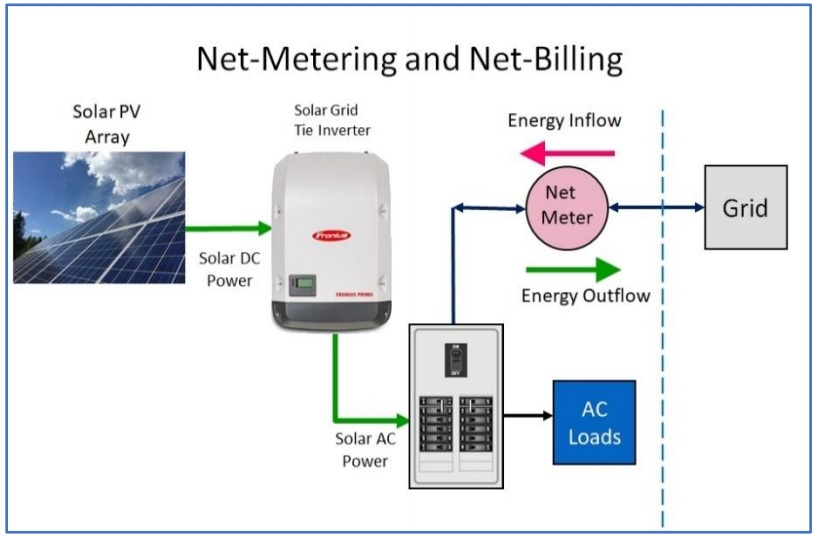 Electrical configuration for net-metering and net-billing solar PV connections