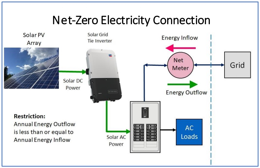 Electrical configuration for net-zero solar PV connection