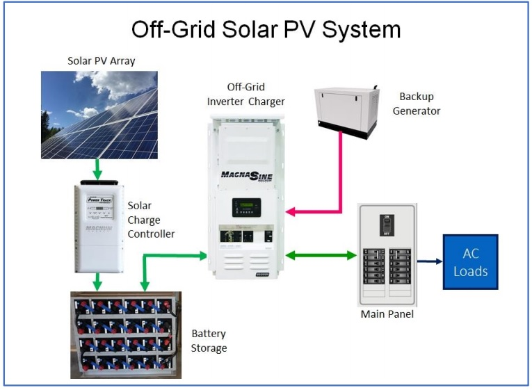 Electrical configuration for off-grid solar PV connection
