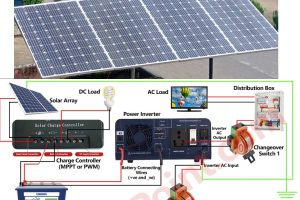 how to wire solar system batteries, charge controllers, inverters and panels, off-grid and on-grid