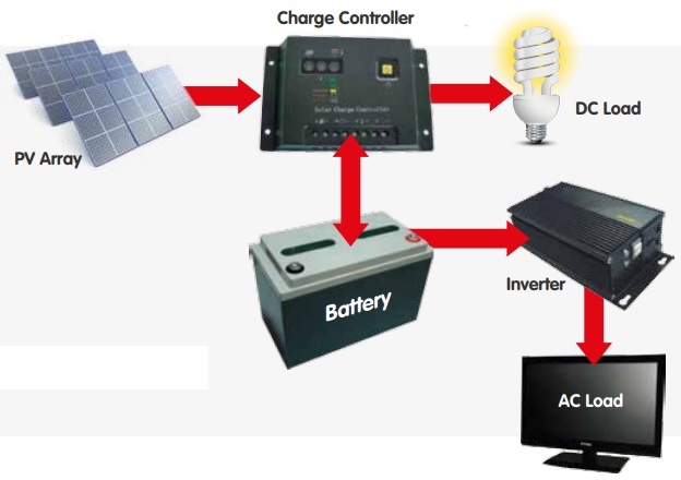 Schematic of stand-alone PV system with battery storage for AC and DC loads