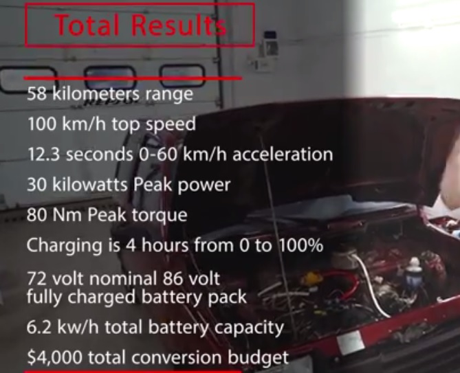 Total result of the test drive of the electric car, summary
