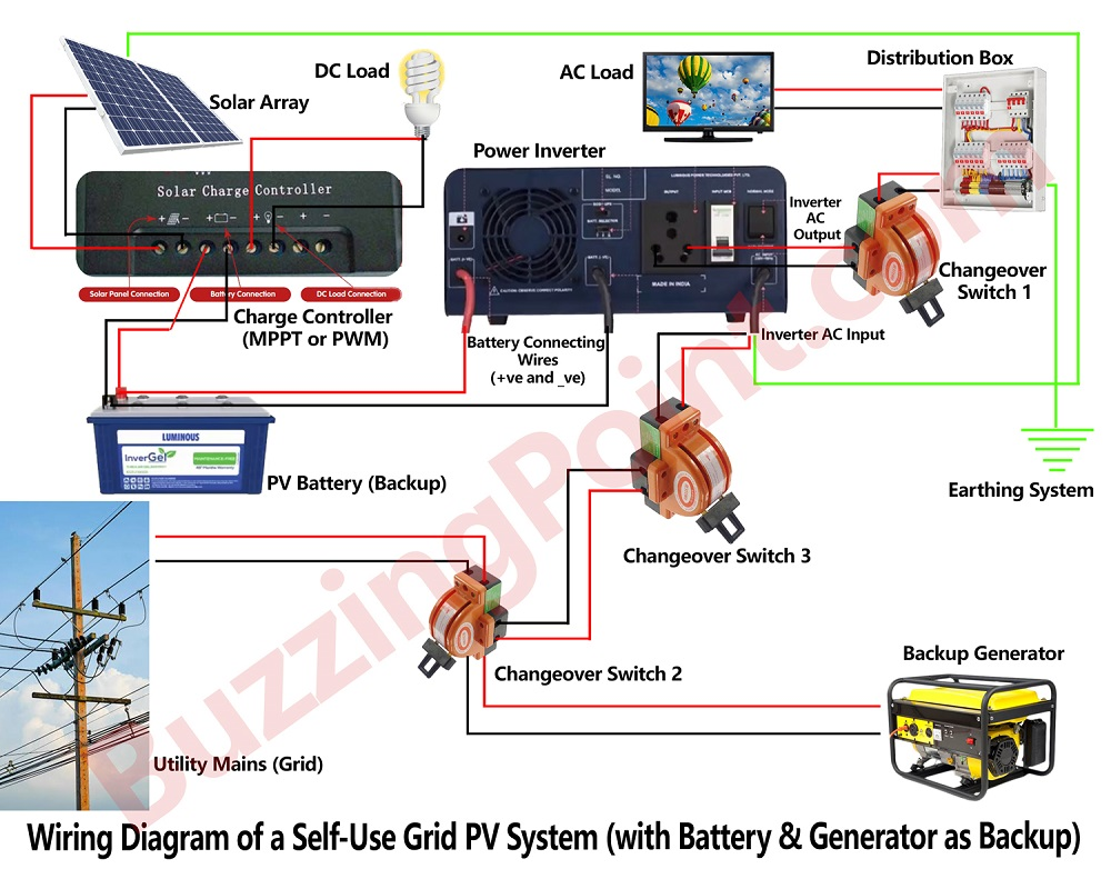 Wiring diagram of a self-use grid PV system with both battery and generator as backup