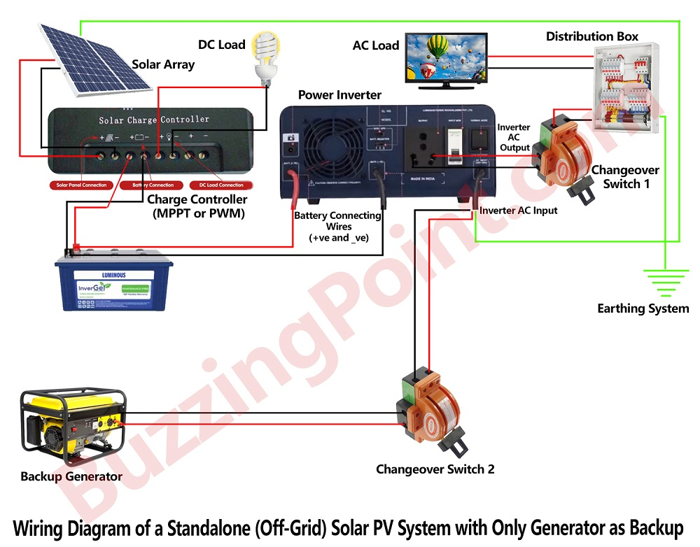 Wiring diagram of a standalone (off-grid) solar PV system with generator as backup